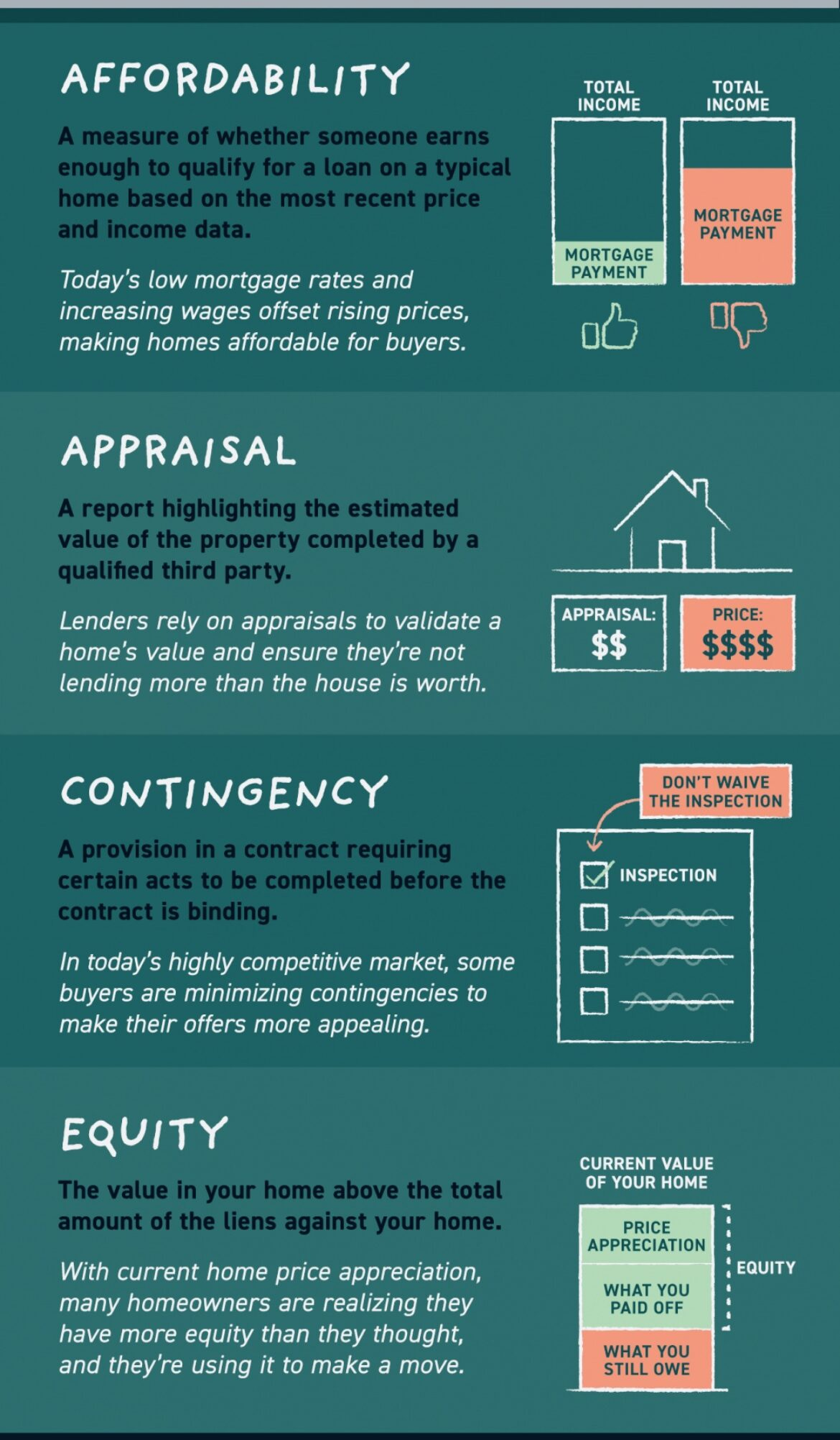 Key Terms in Today's Housing Market